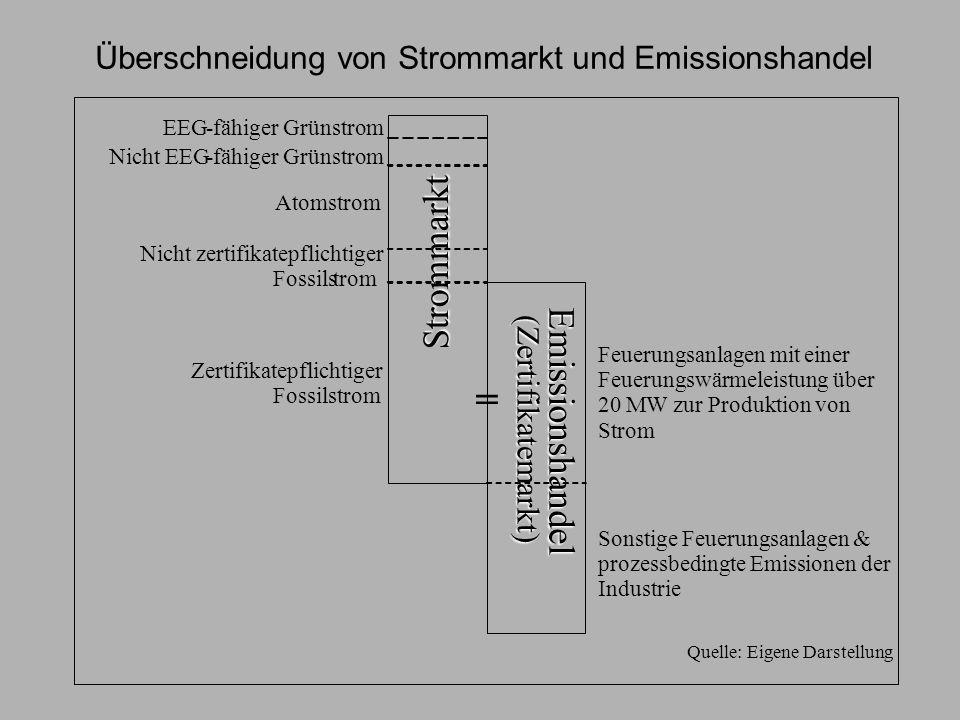 Überschneidung von Strommarkt und Emissionshandel