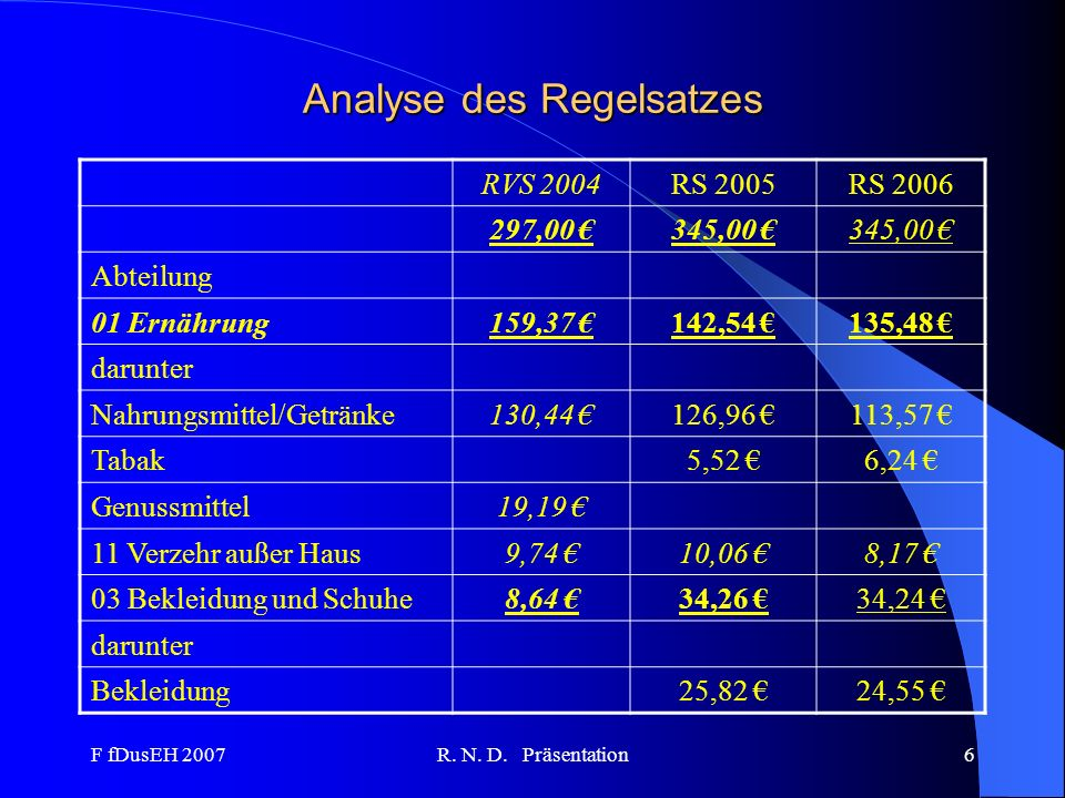 Analyse des Regelsatzes