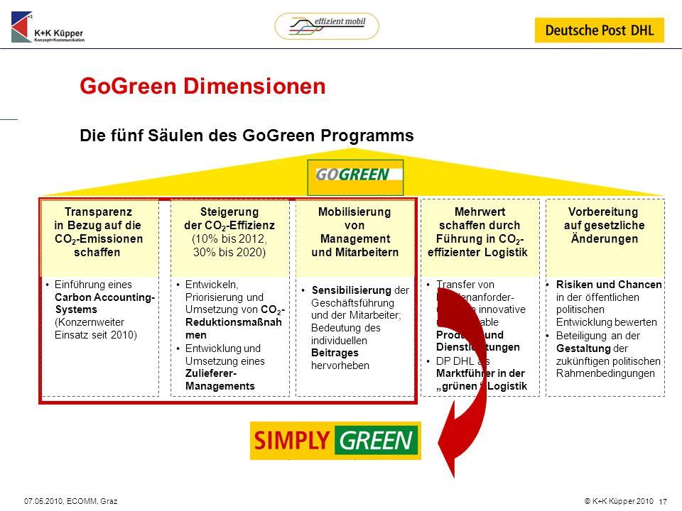 GoGreen Dimensionen Die fünf Säulen des GoGreen Programms Transparenz