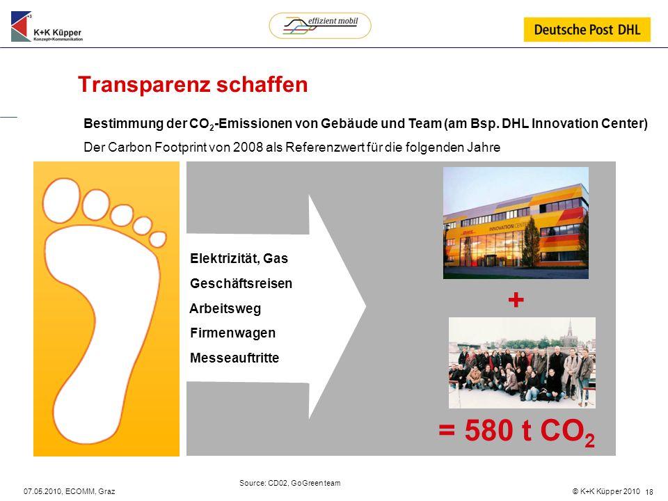 + = 580 t CO2 Transparenz schaffen