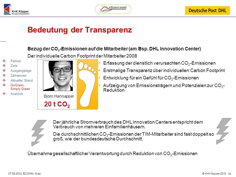 Bedeutung der Transparenz