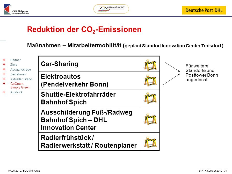 Reduktion der CO2-Emissionen