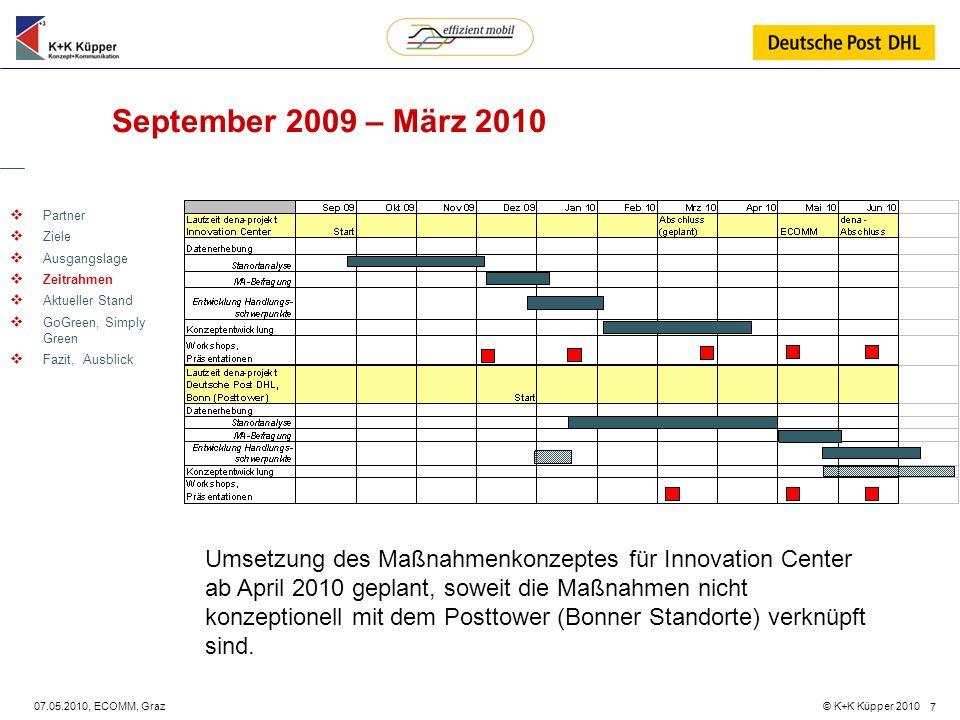 September 2009 – März 2010 Partner. Ziele. Ausgangslage. Zeitrahmen. Aktueller Stand. GoGreen, Simply Green.