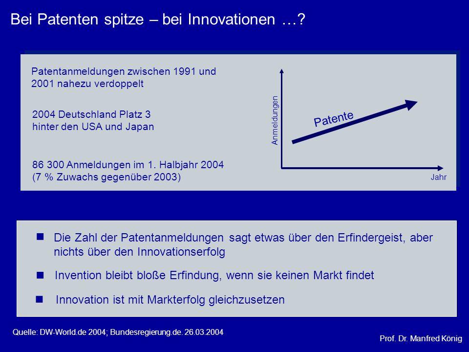 Bei Patenten spitze – bei Innovationen …