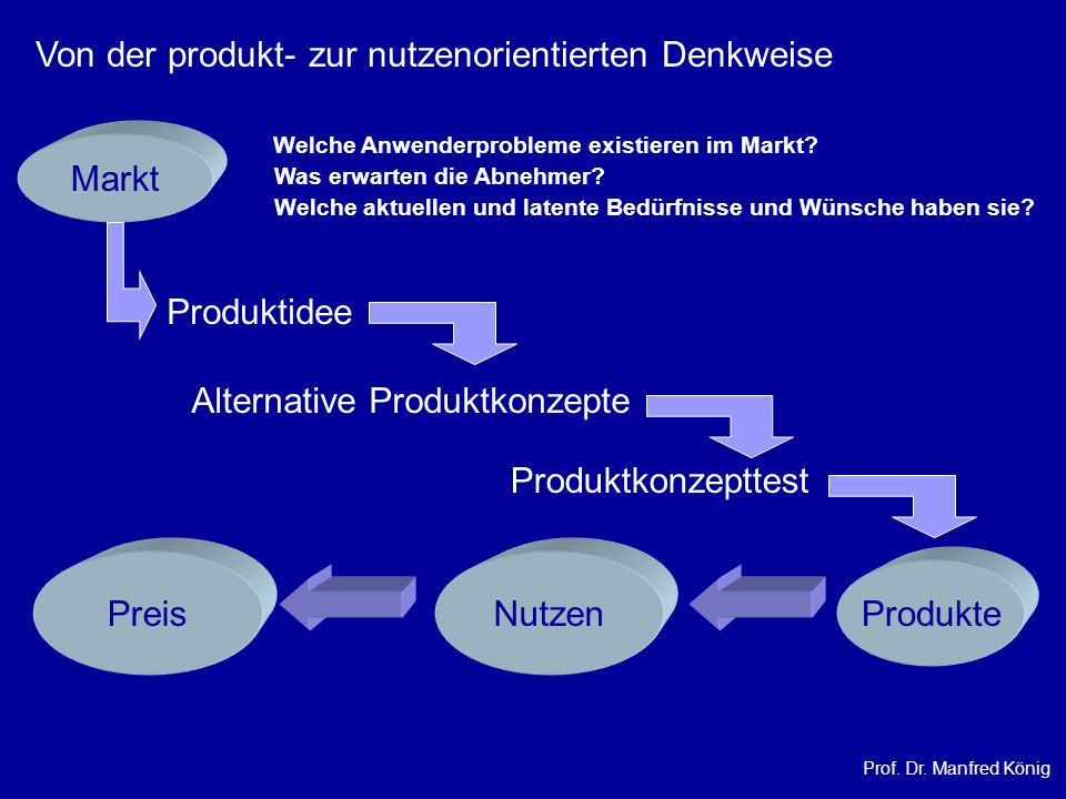 Von der produkt- zur nutzenorientierten Denkweise