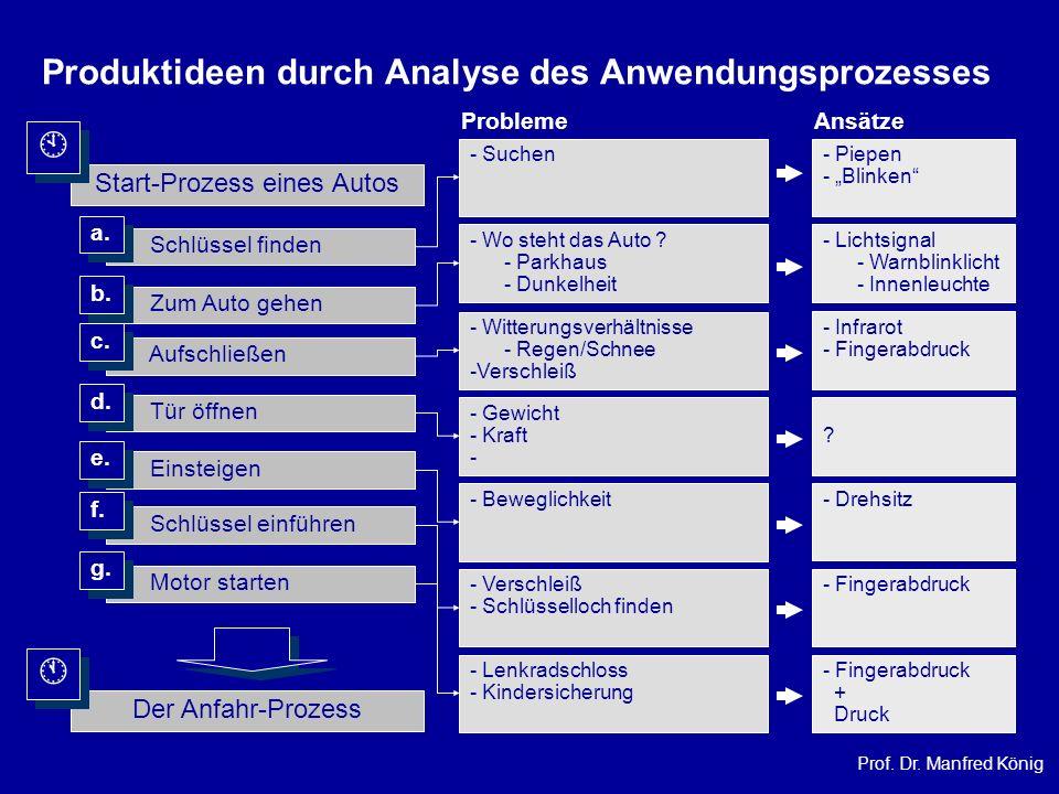 Produktideen durch Analyse des Anwendungsprozesses