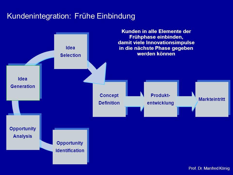 Kundenintegration: Frühe Einbindung