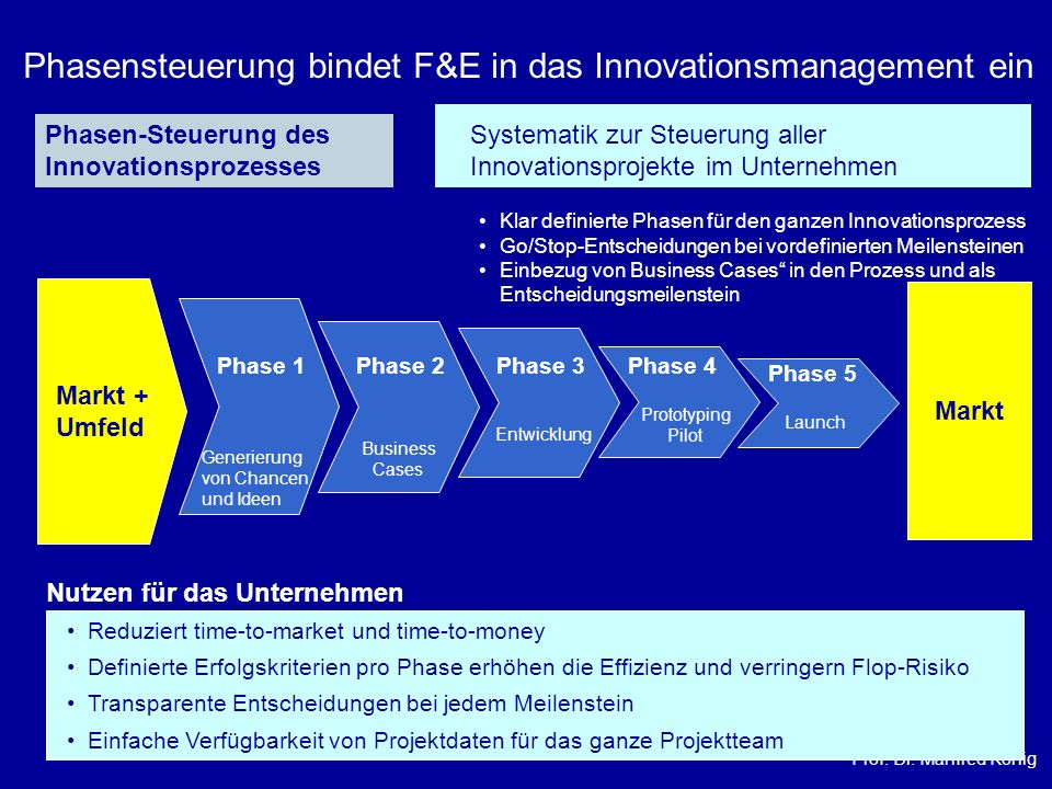 Phasensteuerung bindet F&E in das Innovationsmanagement ein