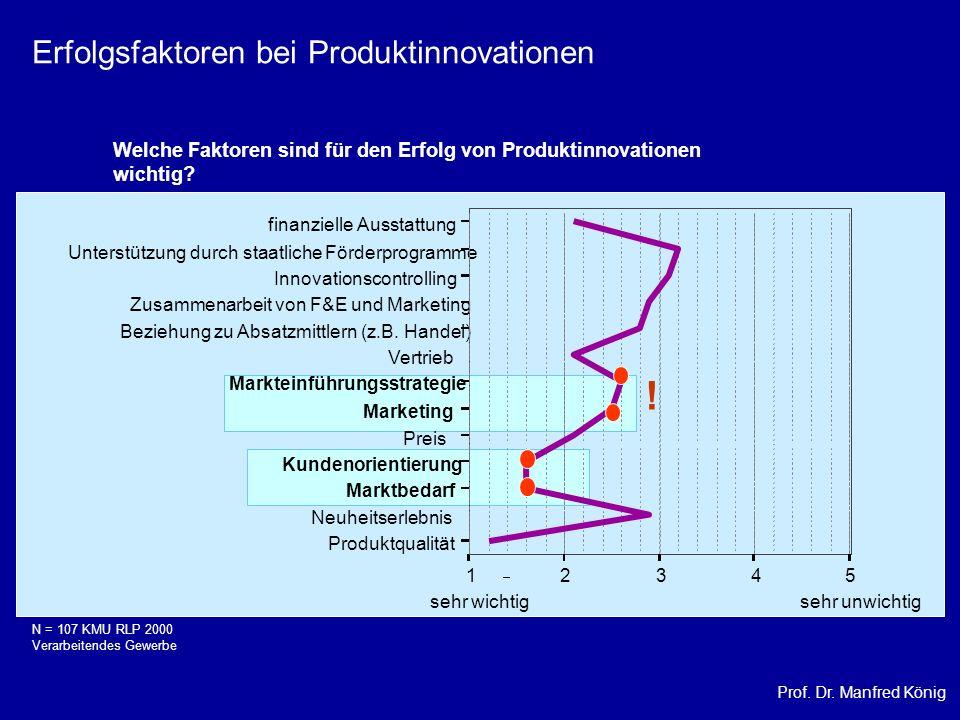 ! Erfolgsfaktoren bei Produktinnovationen
