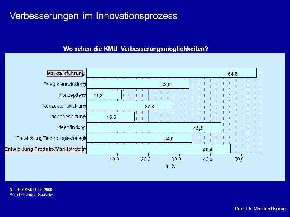 Verbesserungen im Innovationsprozess