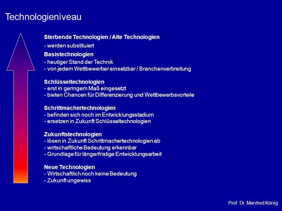 Technologieniveau Sterbende Technologien / Alte Technologien