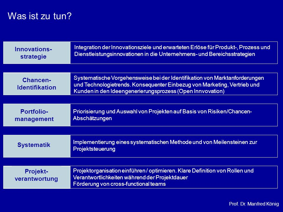Was ist zu tun Innovations- strategie Chancen- Identifikation