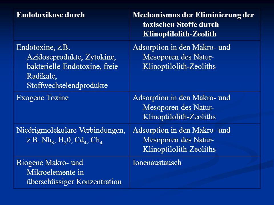 Endotoxikose durch Mechanismus der Eliminierung der toxischen Stoffe durch Klinoptilolith-Zeolith.