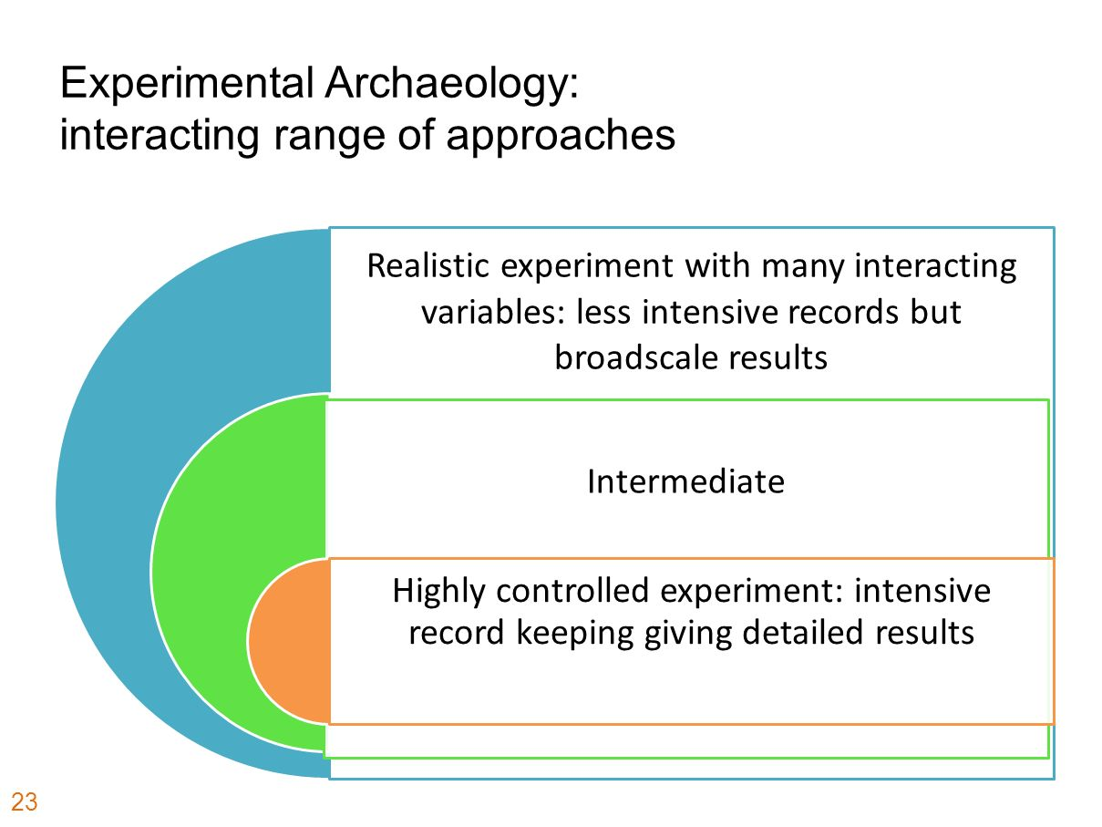 Experimental Archaeology: interacting range of approaches