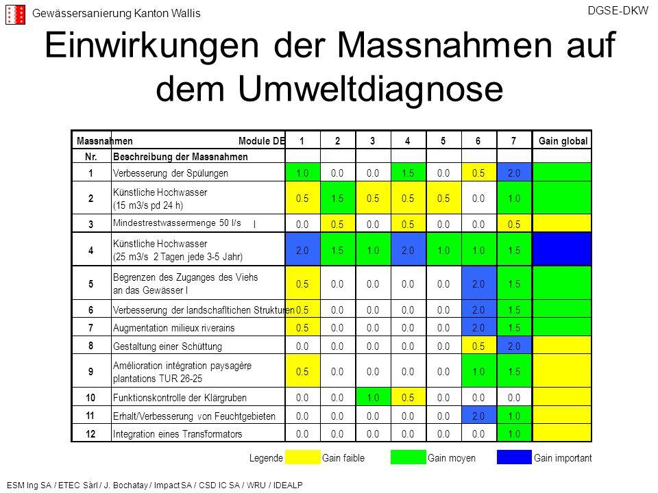 Einwirkungen der Massnahmen auf dem Umweltdiagnose