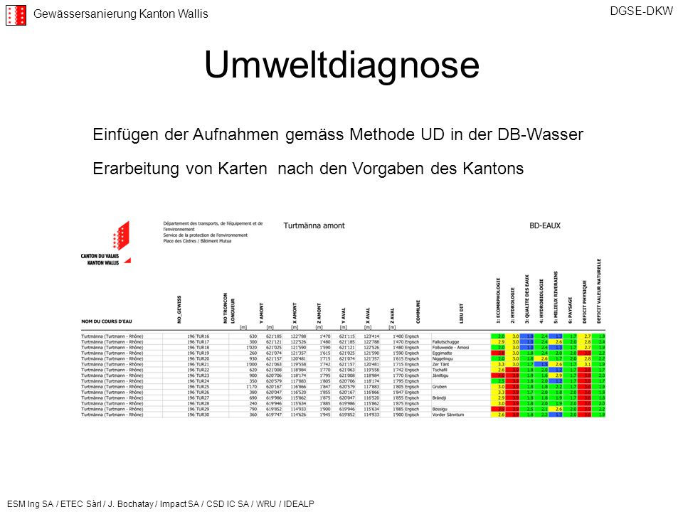 Umweltdiagnose Einfügen der Aufnahmen gemäss Methode UD in der DB-Wasser.
