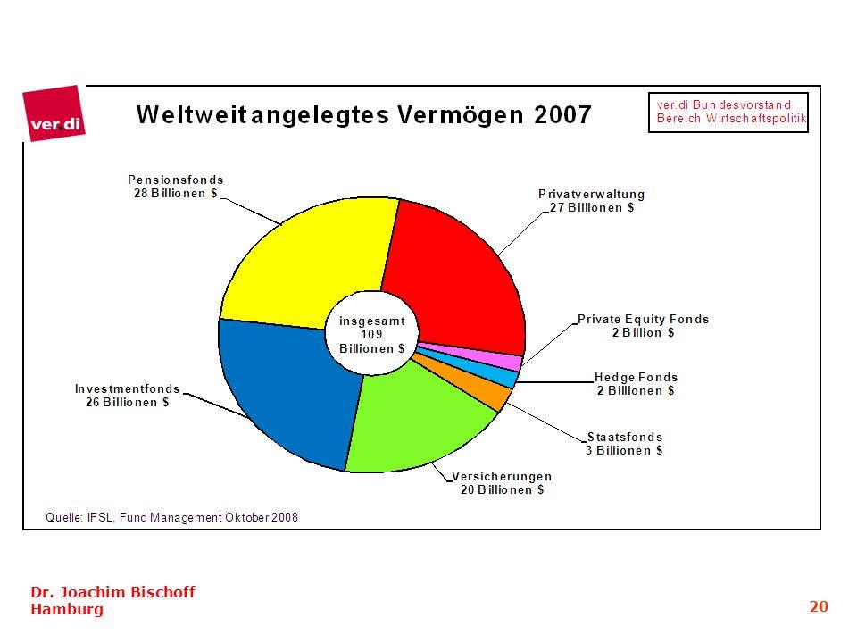Dr. Joachim Bischoff Hamburg 20