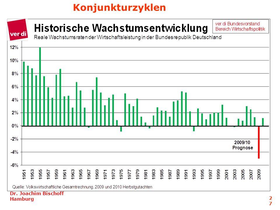 Konjunkturzyklen Dr. Joachim Bischoff Hamburg 2727