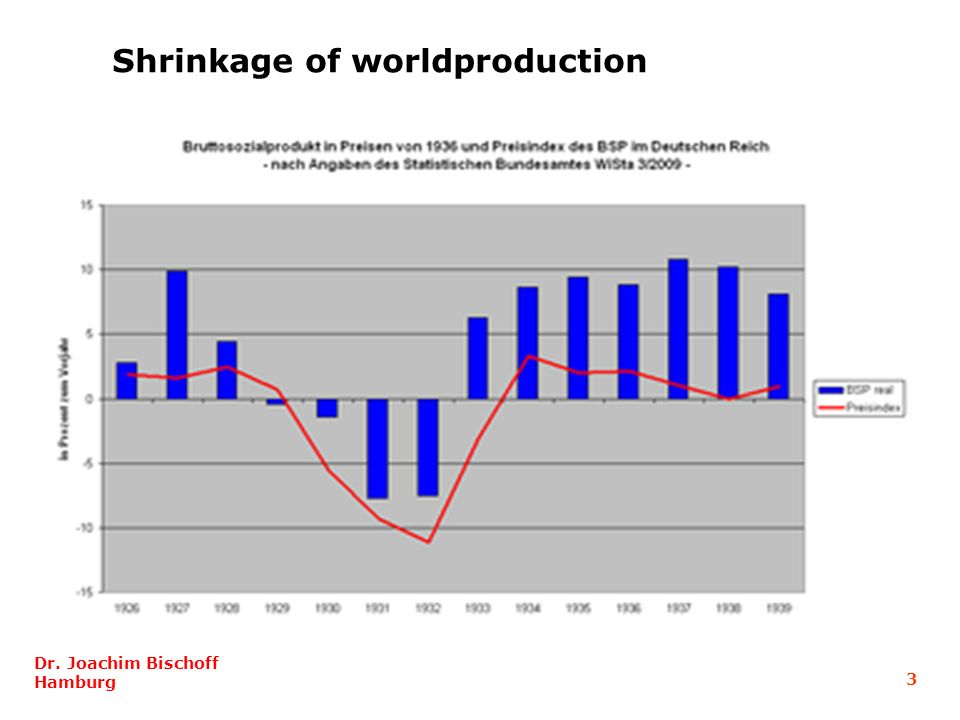 Shrinkage of worldproduction