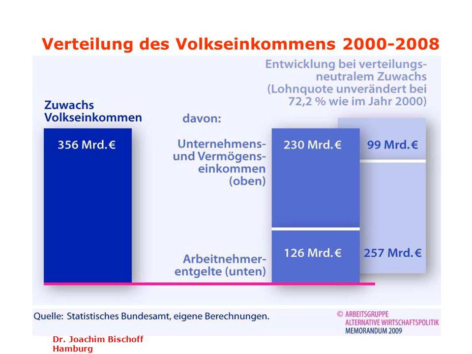 Verteilung des Volkseinkommens 2000-2008