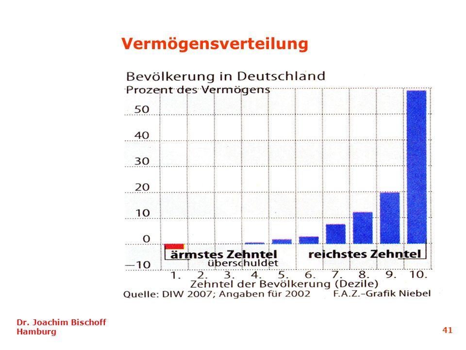 Vermögensverteilung Dr. Joachim Bischoff Hamburg 41
