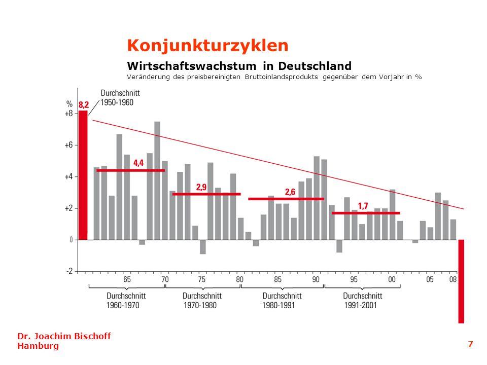 Konjunkturzyklen Wirtschaftswachstum in Deutschland
