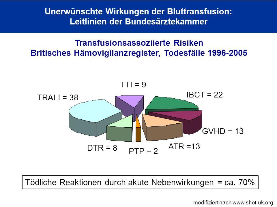 Unerwünschte Wirkungen der Bluttransfusion: