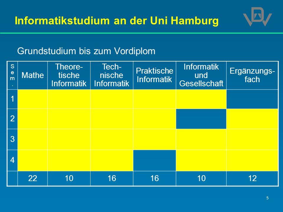 Informatikstudium an der Uni Hamburg