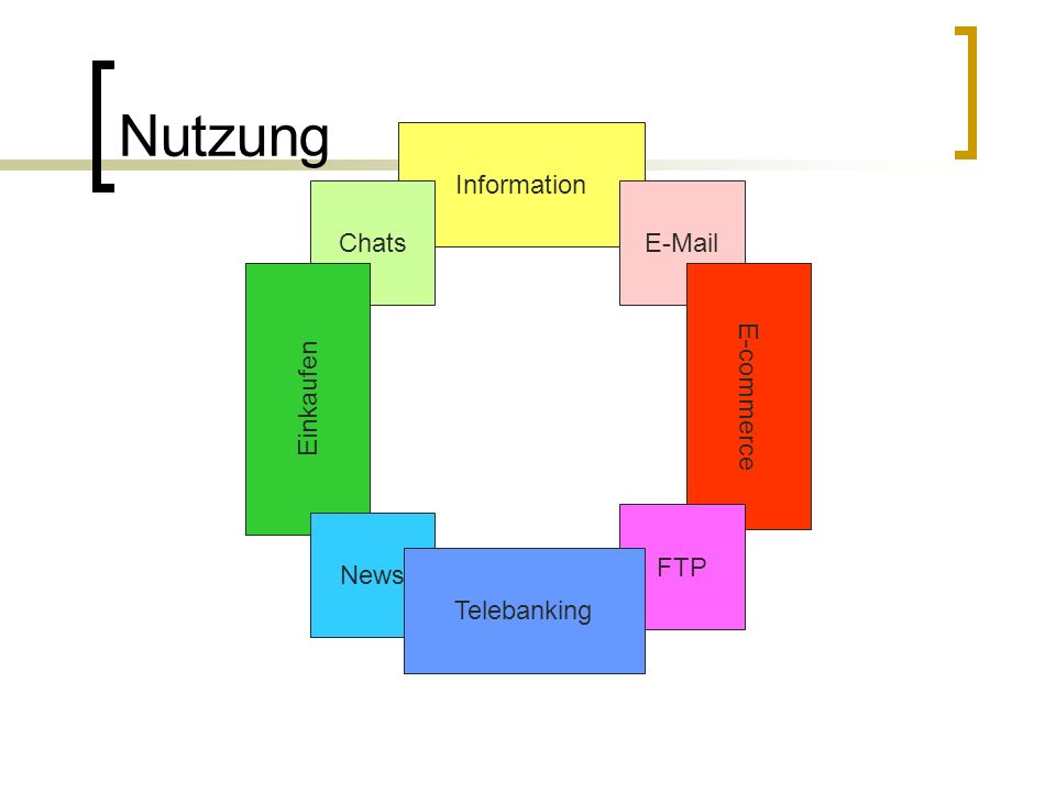 Nutzung Information Chats E-Mail Einkaufen E-commerce FTP News
