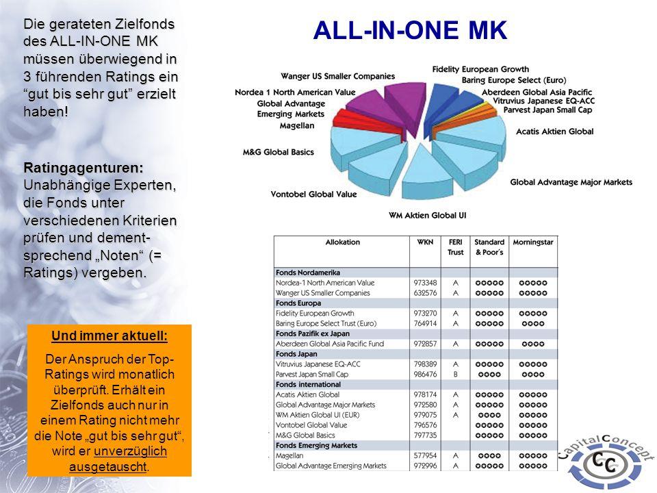 Die gerateten Zielfonds des ALL-IN-ONE MK müssen überwiegend in 3 führenden Ratings ein gut bis sehr gut erzielt haben!