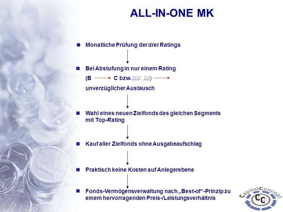 ALL-IN-ONE MK Monatliche Prüfung der drei Ratings