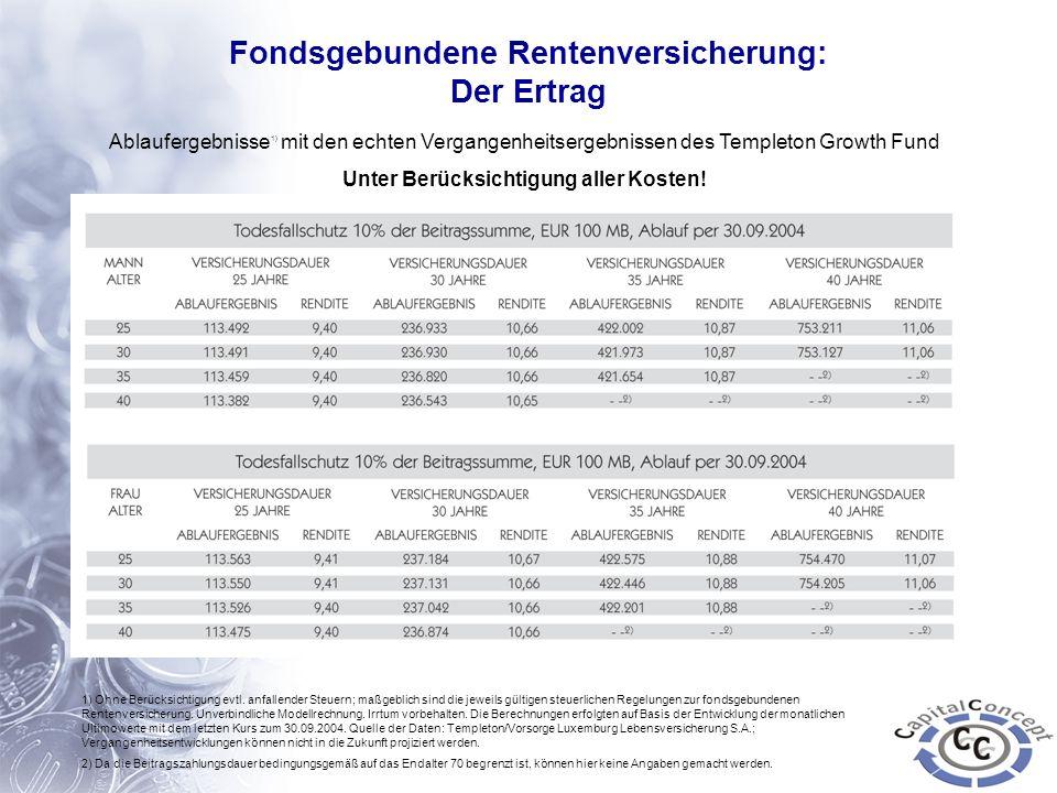 Fondsgebundene Rentenversicherung: Der Ertrag