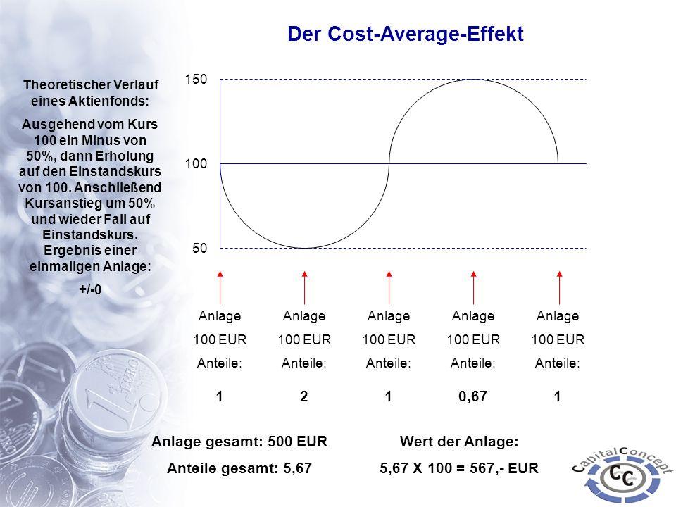 Der Cost-Average-Effekt Theoretischer Verlauf eines Aktienfonds:
