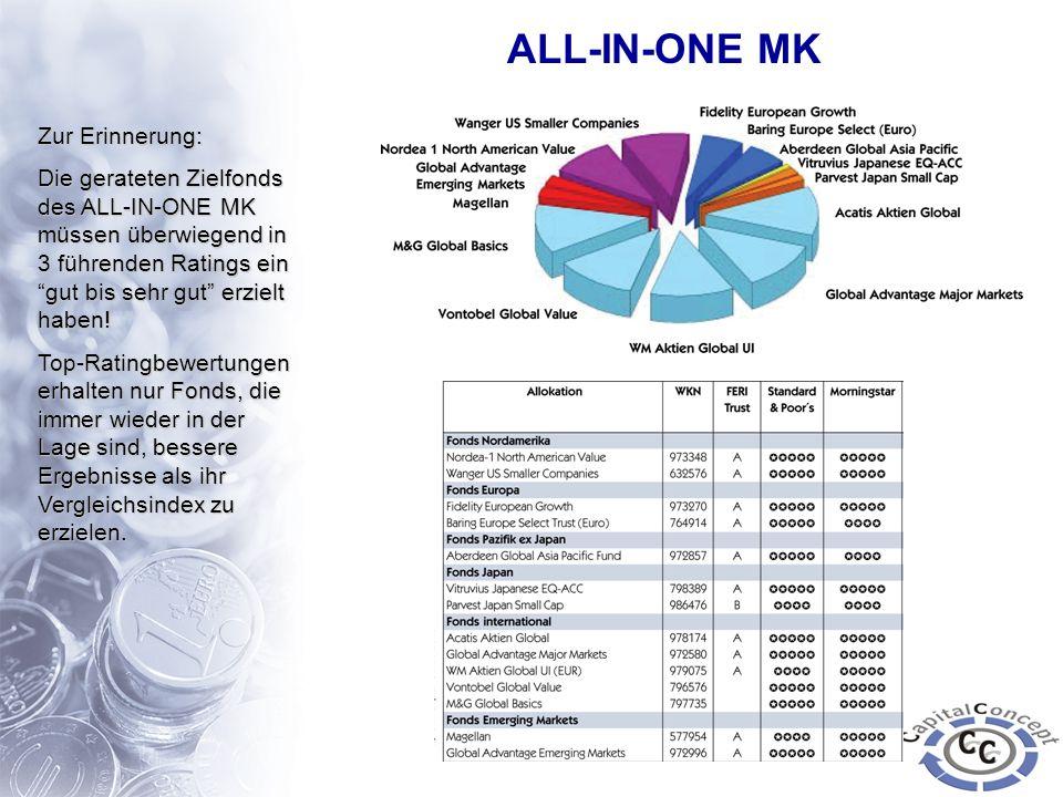 ALL-IN-ONE MK Zur Erinnerung: