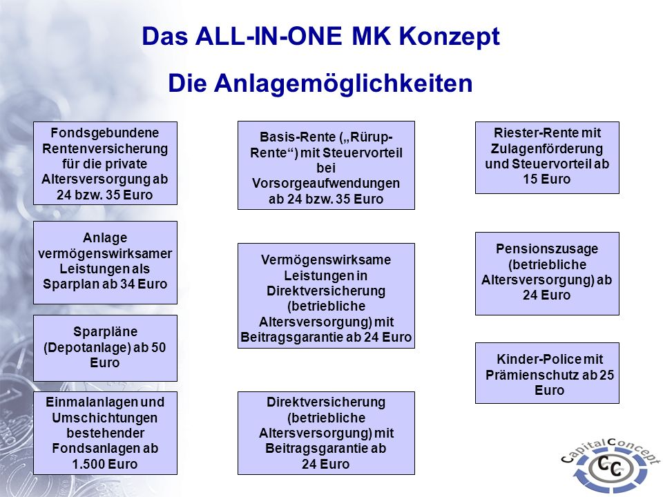Das ALL-IN-ONE MK Konzept Die Anlagemöglichkeiten
