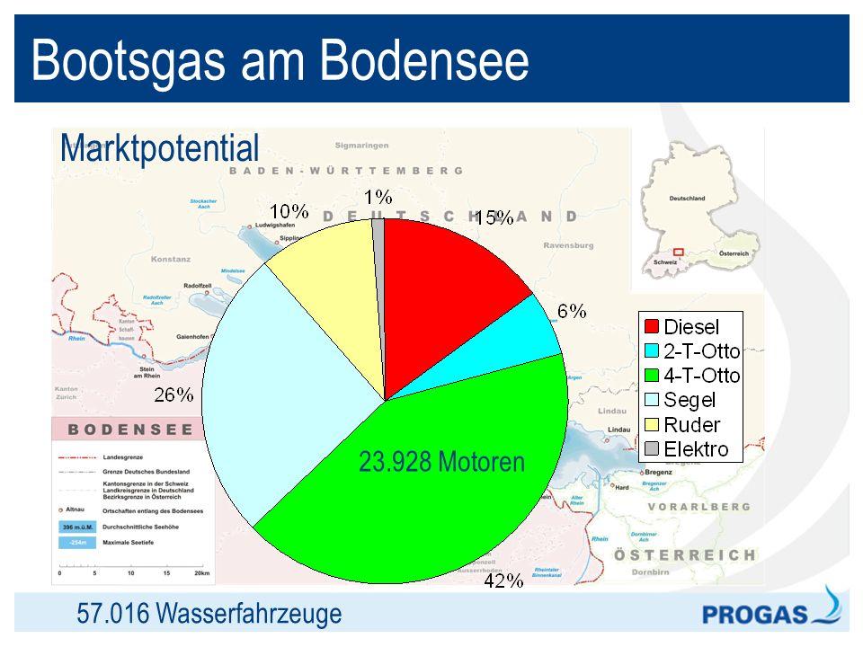 Bootsgas am Bodensee Marktpotential 23.928 Motoren
