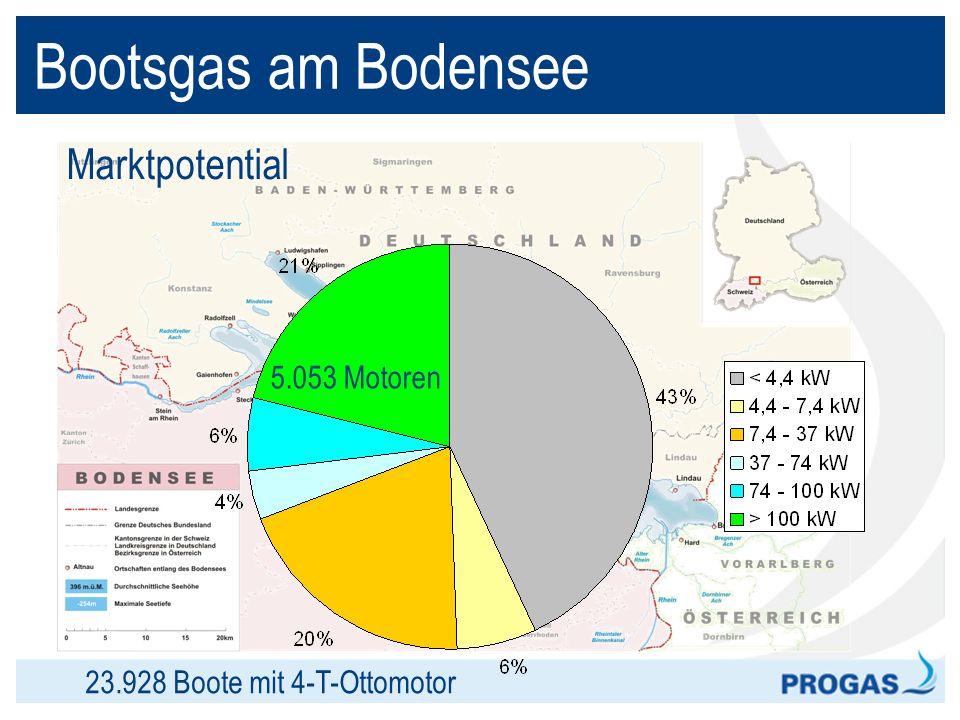 Bootsgas am Bodensee Marktpotential 5.053 Motoren