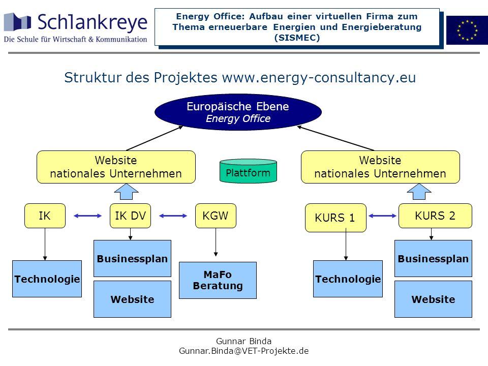 Struktur des Projektes www.energy-consultancy.eu