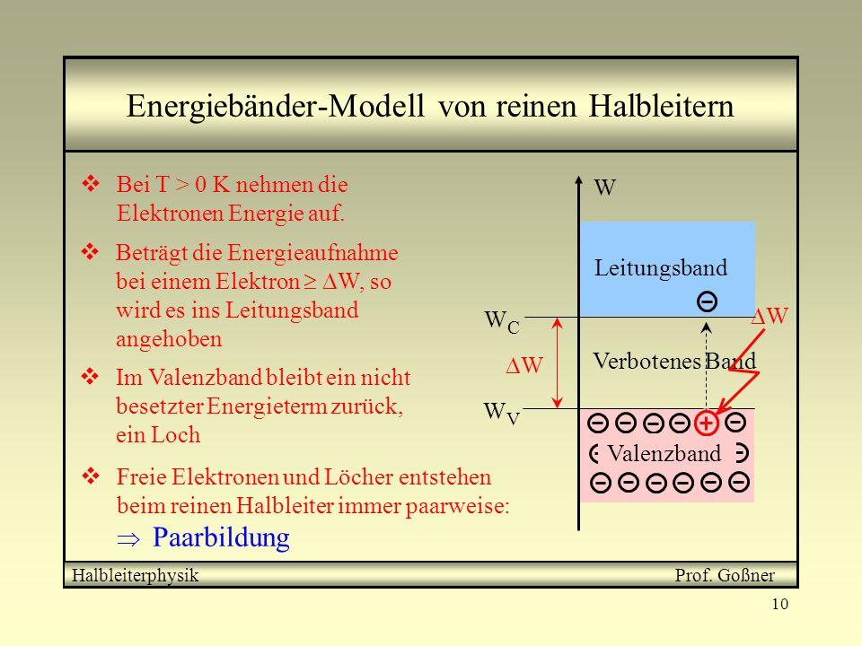 Energiebänder-Modell von reinen Halbleitern