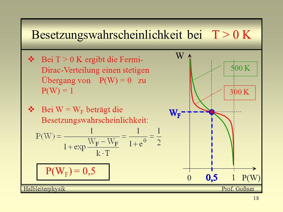 Besetzungswahrscheinlichkeit bei T > 0 K