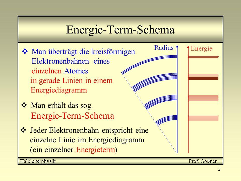 Energie-Term-Schema Man erhält das sog. Energie-Term-Schema. Energie. in gerade Linien in einem Energiediagramm.