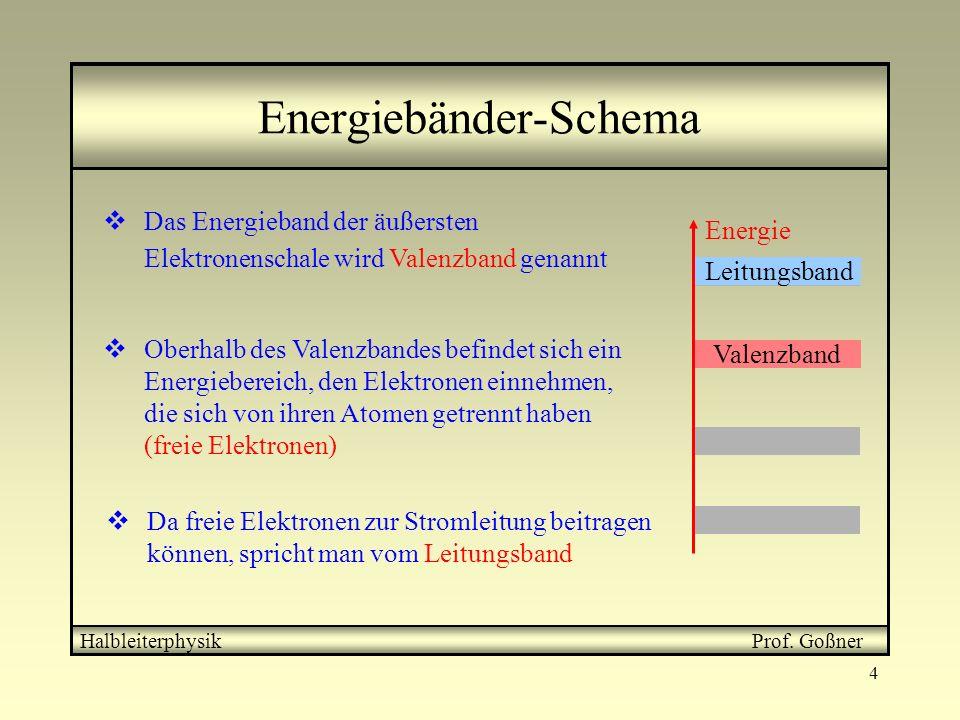 Energiebänder-Schema