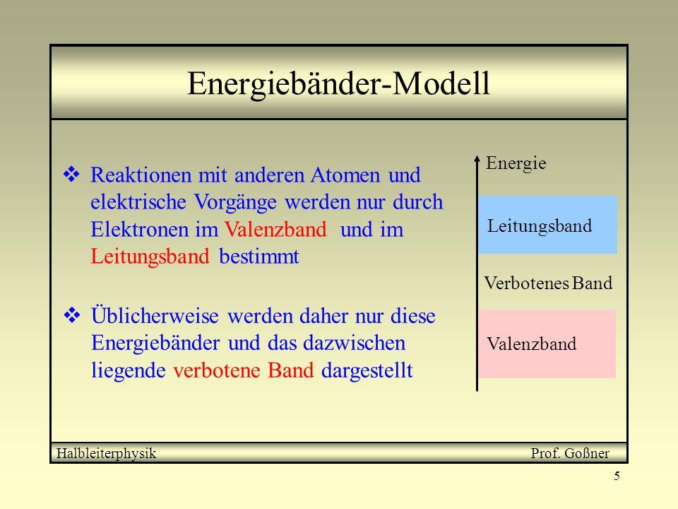 Energiebänder-Modell
