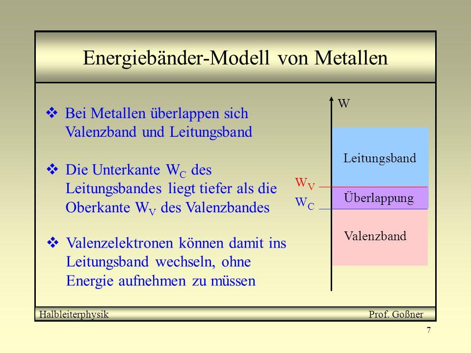Energiebänder-Modell von Metallen
