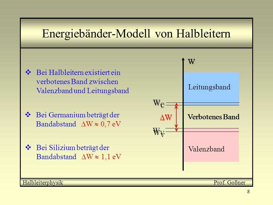 Energiebänder-Modell von Halbleitern