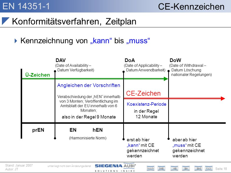 Konformitätsverfahren, Zeitplan