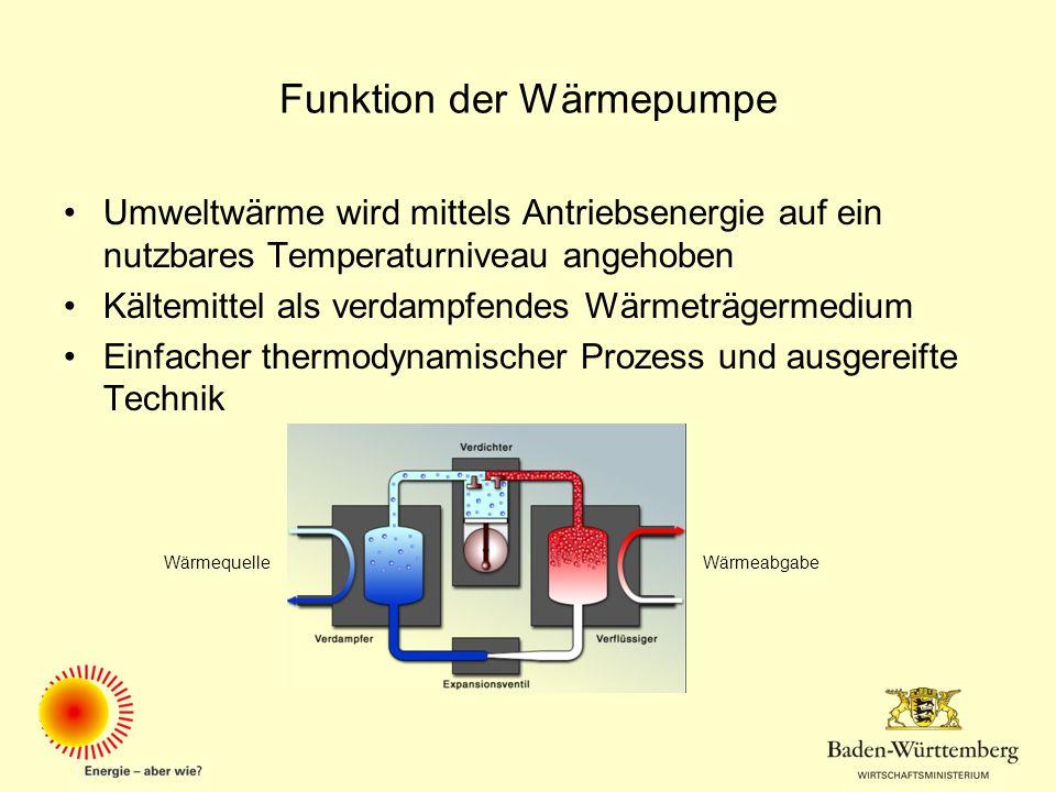 Funktion der Wärmepumpe