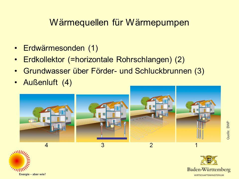 Wärmequellen für Wärmepumpen