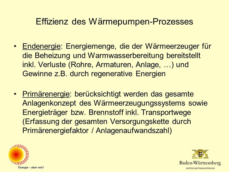 Effizienz des Wärmepumpen-Prozesses