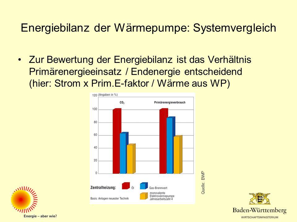 Energiebilanz der Wärmepumpe: Systemvergleich